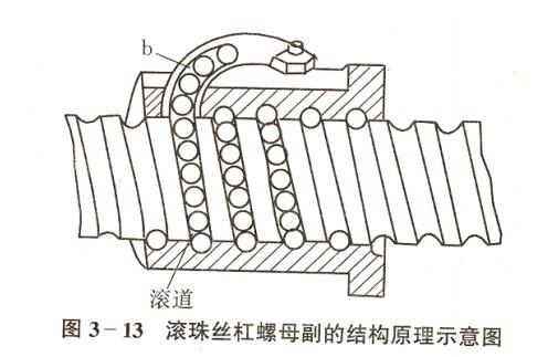 滚珠丝杆螺母副工作原理图片